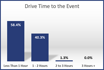 2012-Drive-Time-to-the-Event