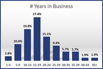2012-Years-in-Business