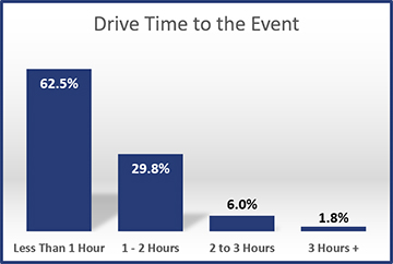2013-Drive-Time-to-the-Event