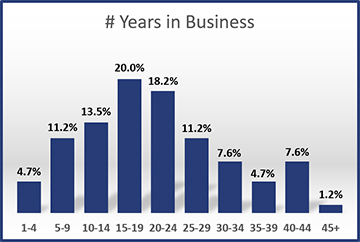 2013-Years-in-Business