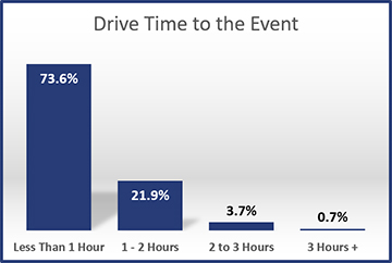 2014-Drive-Time-to-the-Event