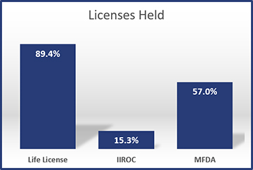 2014-Licenses-Held
