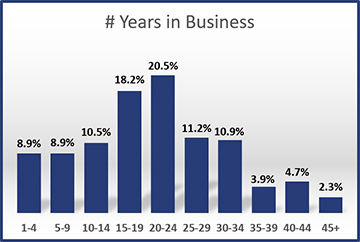 2014-Years-in-Business