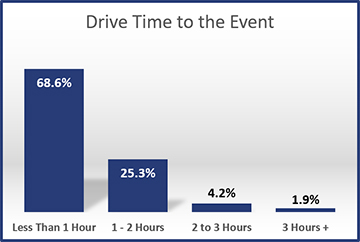 2015-Drive-Time-to-the-Event