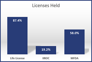2015-Licenses-Held