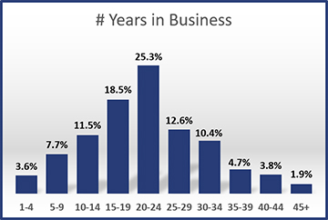 2015-Years-in-Business