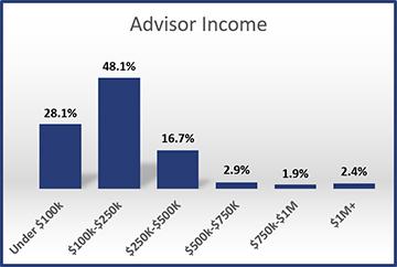 2016-Advisor-Income
