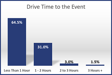 2016-Drive-Time-to-the-Event