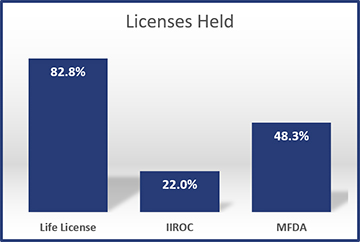 2016-Licenses-Held