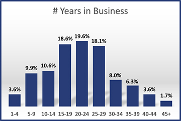 2016-Years-in-Business