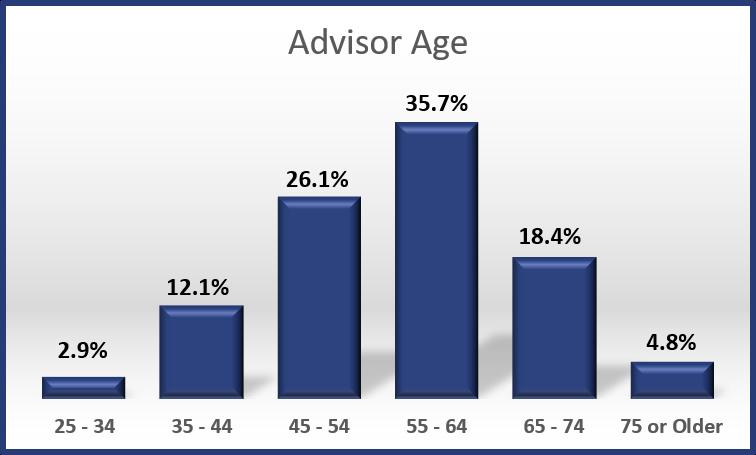 2017 - Advisor Age