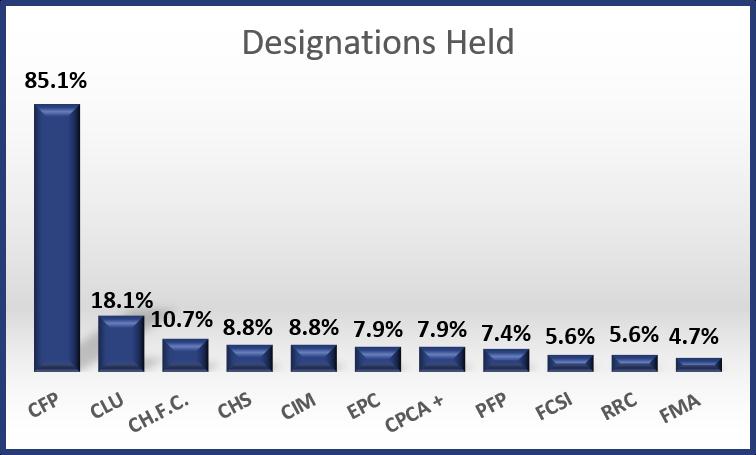 2017 - Designations Held