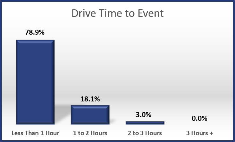 2017 - Drive Time to the Event