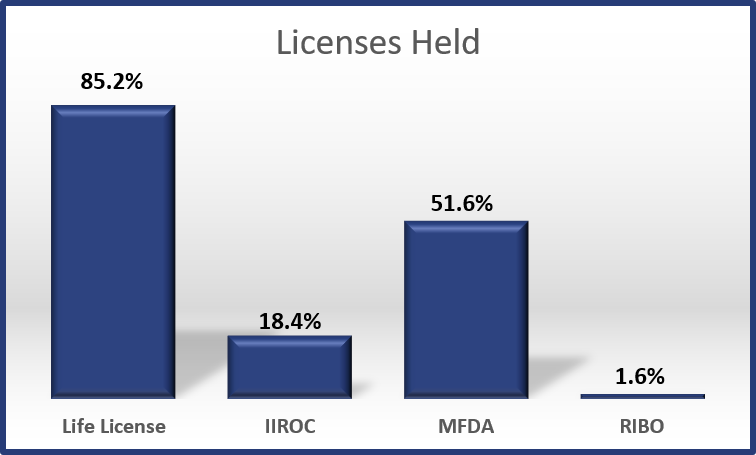 2017 - Licenses Held