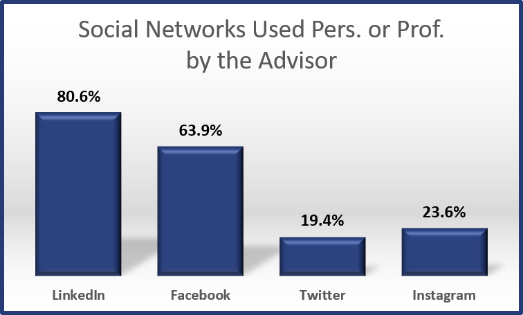 2017 - Social Networks Used