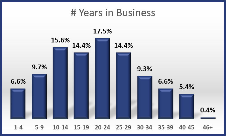 2017 - Years in Business